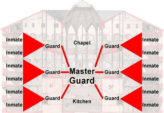 Spatial diagram of power relations