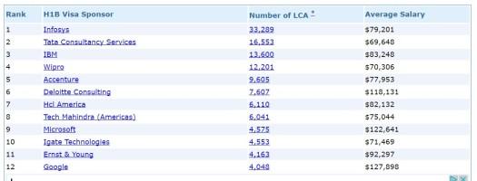Lca h1b how long