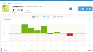 eToro's Trader 'Socialnvest' statistics