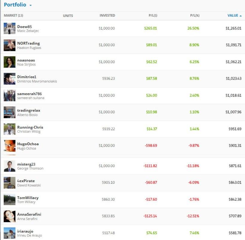 eToro Best Traders Shortlist