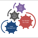 Discover What You Should Do Before, During and After a Trade