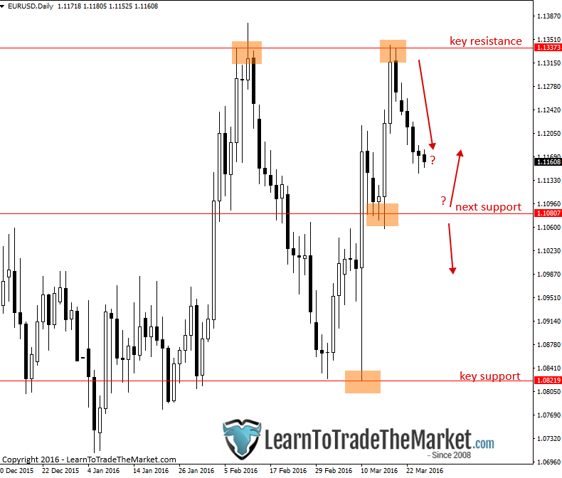 Weekly Forex Trade Ideas and Chart Analysis