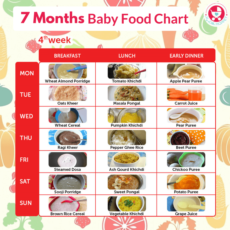 Food And Juice Chart For Babies