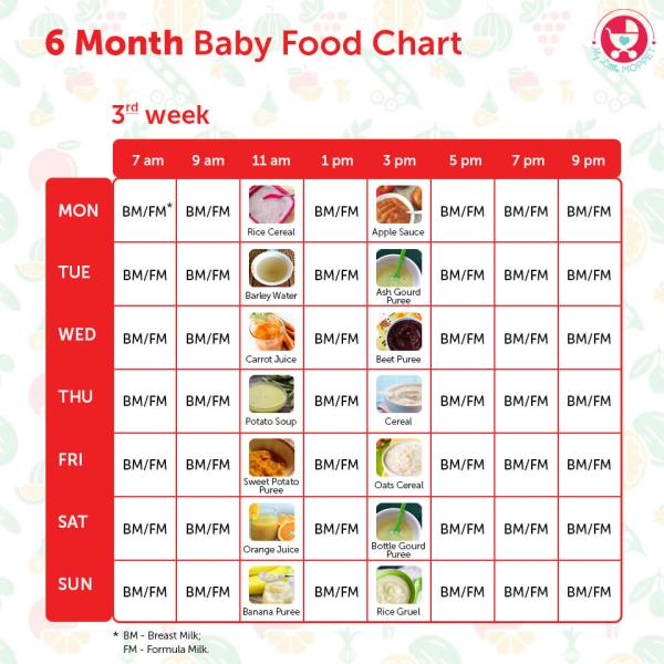 Food For  Month Old Baby In Tamil