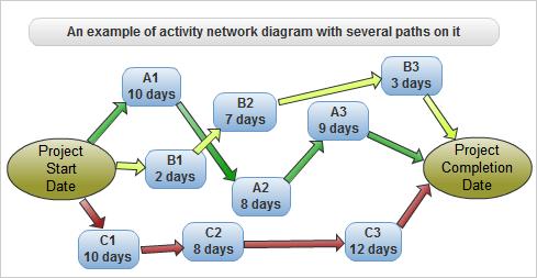 critical path method activity network diagram with several paths - Activity Network Diagram Template