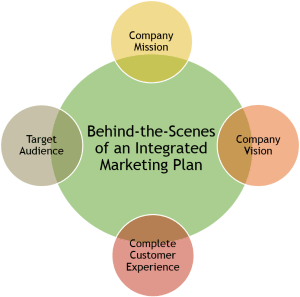 Behind-the-Scenes_of an integrated marketing plan