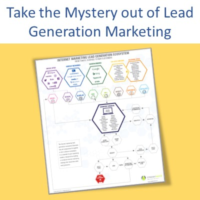 Lead Generation Marketing Infographic