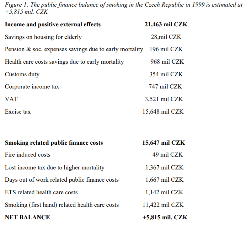 Fig from Philip Morris vs CZ Study Doc