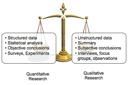 Image result for qualitative vs quantitative