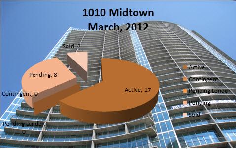 Midtown atlanta market report 1010 midtown atlanta march for 1010 midtown floor plans
