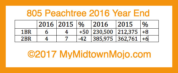 2016 Year End Market Report 805 Peachtree