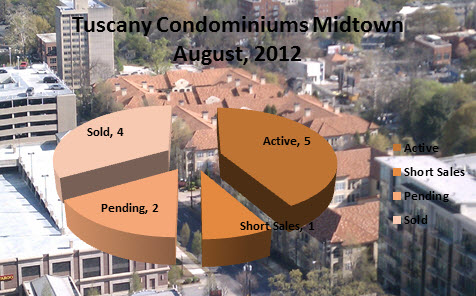 Tuscany Condominiums Midtown Atlanta Market Report