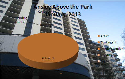 Midtown Atlanta Market Reports Ansley Above The Park January 2013