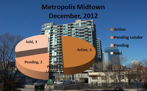 Market Report for Metropolis Midtown Atlanta