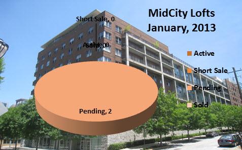 Market Activity for MidCity Lofts January 2013