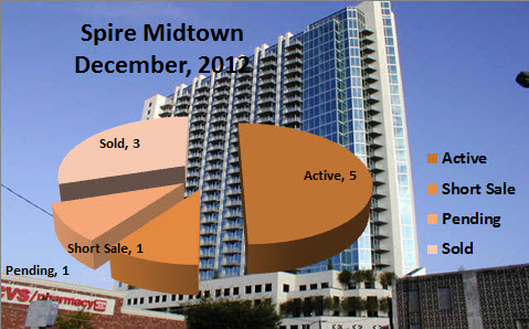 Market Reports for Spire Midtown Atlanta