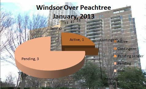 Midtown Atlanta Market Reports Windsor Over Peachtree January 2013