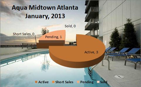 Midtown Atlanta Condo Market Aqua Midtown