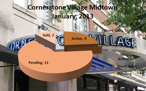 Midtown Condo Market Report Cornerstone Village