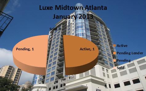 Midtown Atlanta Market Reports Luxe Midtown Atlanta
