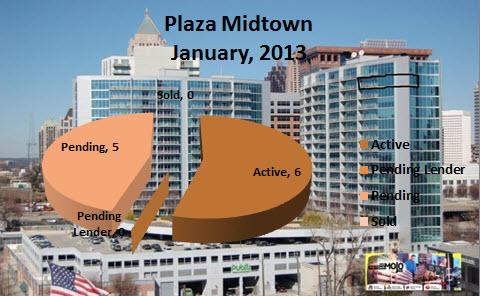 Midtown Atlanta Condo Market Trends
