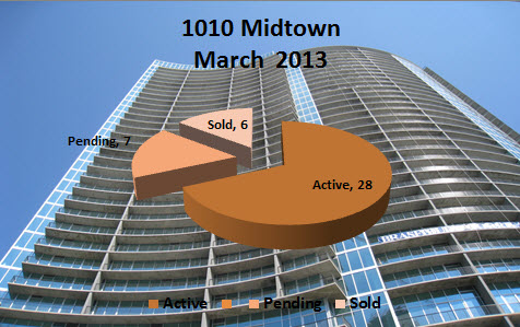Midtown Atlanta Market Report March 2013
