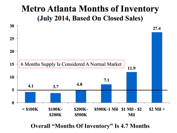 Is Atlanta real estate inventory low