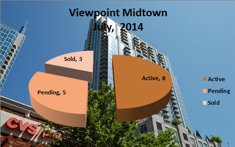Viewpoint Midtown Market Report July 2014