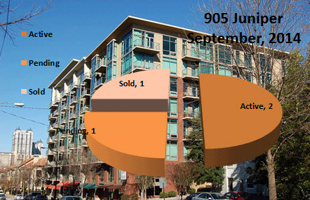 905 Juniper Condos For Sale