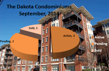 What's My Dakota Condo Worth