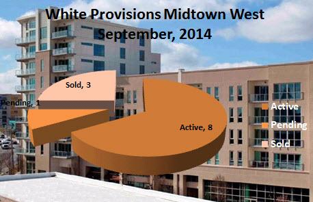 White Provision Condos Midtown West