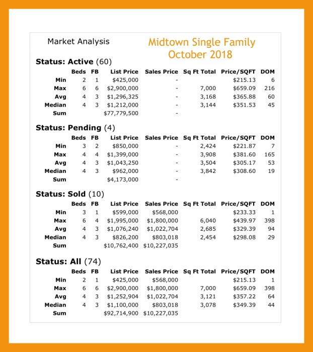 Midtown Atlanta Single Family Market Report