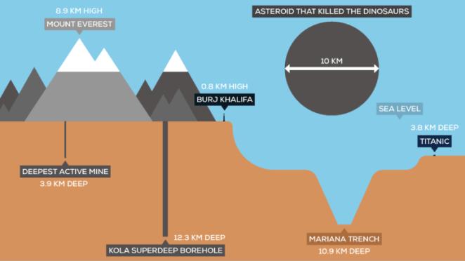 Επιστήμονες έσκαψαν αυτήν την τεράστια τρύπα 12 χλμ «στο κέντρο της γης»!