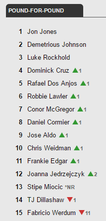 UFC pound-for-pound rankings update - May 16, 2016