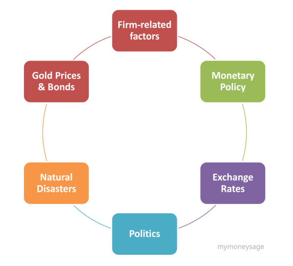 6 Factors that Affect Stock Prices in India - Mymoneysage Blog