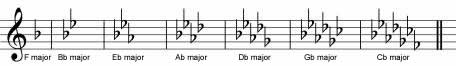 treble clef key signatures
