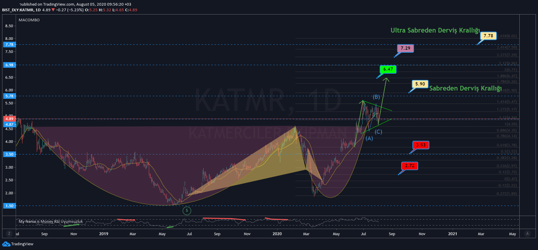 MyNameisMoney'den #KATMR Hisse Teknik Analizi 05.08.2020