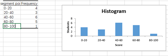 How to Make an Excel Histogram Display the Data Distribution