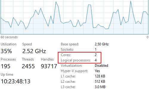 How to Check the Number of Cores and Threads of Your CPU