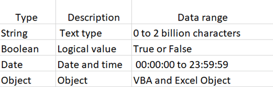 VBA Variable Basic Tutorial