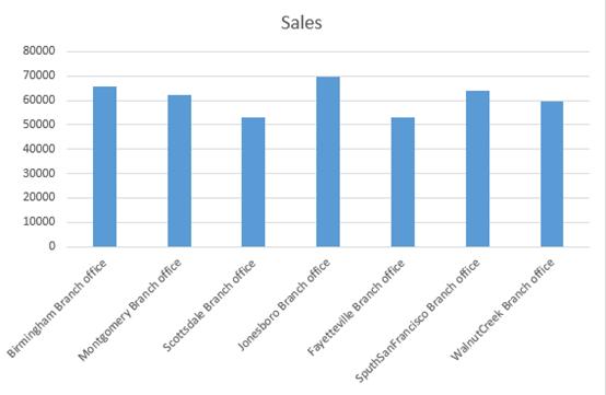 Six Microsoft Excel Chart Tips & Tricks