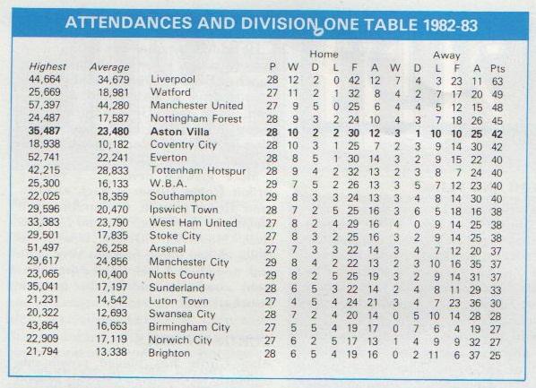 Villa's league position going into the game.