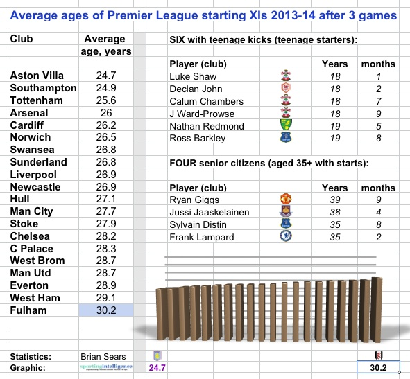 villa average age