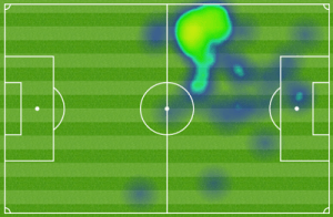 benteke heat map
