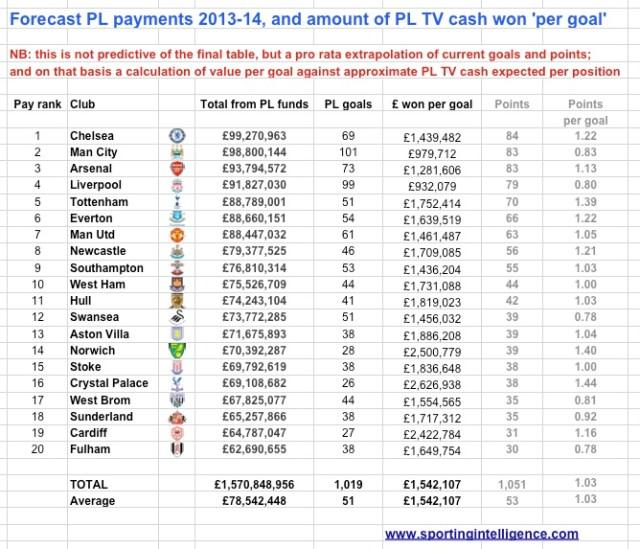 the value of a premier league goal
