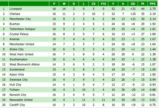 2014 form league table