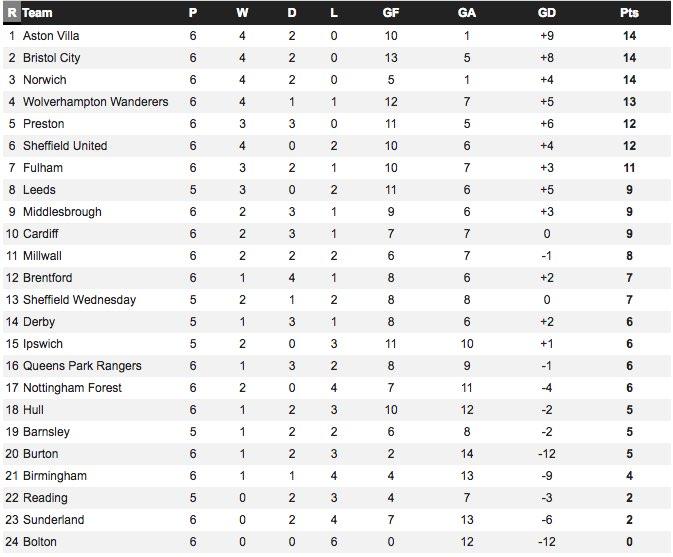 Championship Table for September
