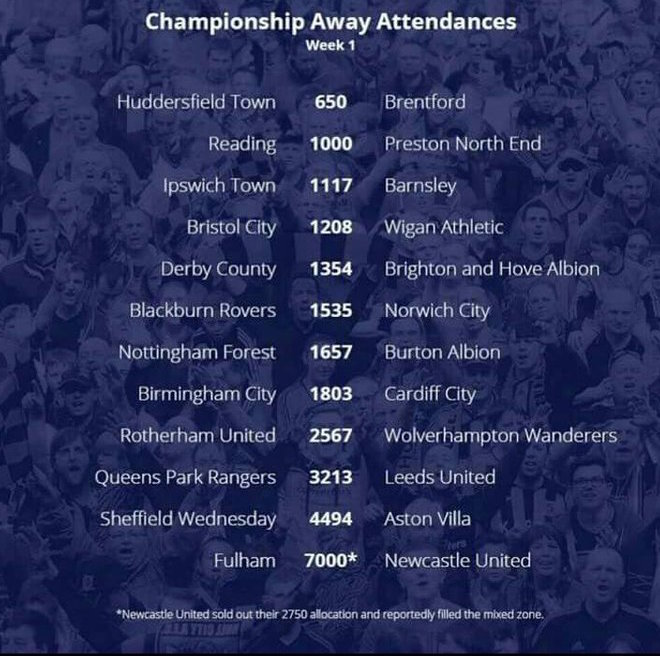 championship away attendances