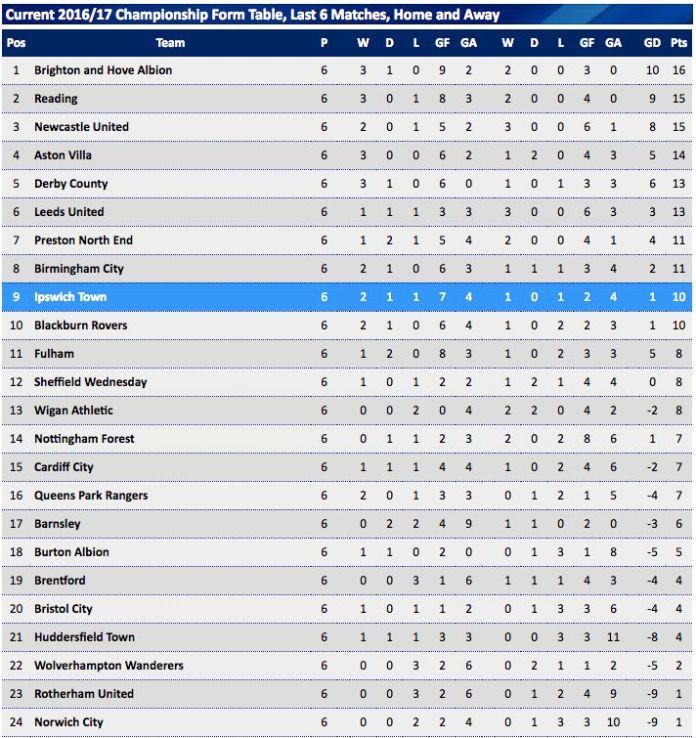 championship form table