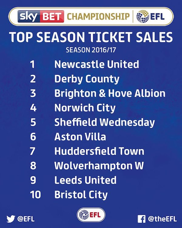 championship season ticket sales 2016/17